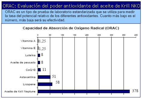 Aceite y radicales libres antioxidante