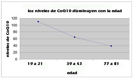 CoQ10 disminuye con la edad