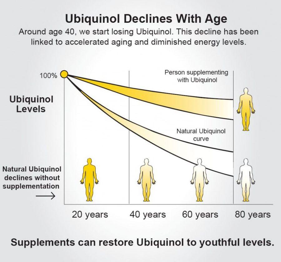 Decremento del ubiquinol con la edad